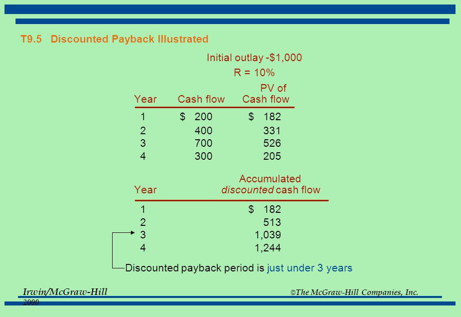 Irwin/McGraw-Hill © The McGraw-Hill Companies, Inc. 2000 T9.4 Payback Rule Illustrated Initial outlay -$1,000 YearCash flow 1$200 2400 3600 Accumulate
