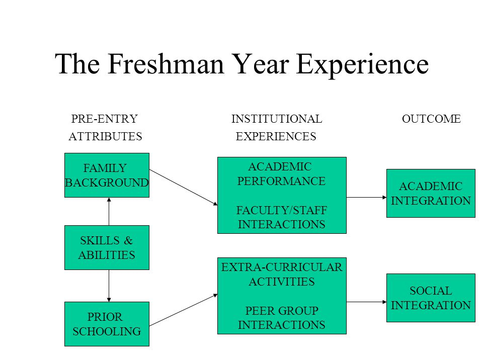 The Freshman Year Experience.....it is the education of students, their social and intellectual growth, that is the proper goal of retention efforts.