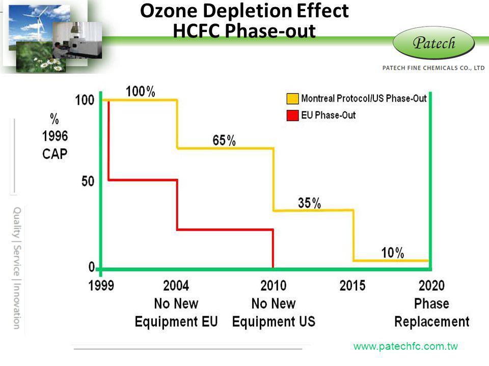 P atech www.patechfc.com.tw Ozone Depletion Effect HCFC Phase-out