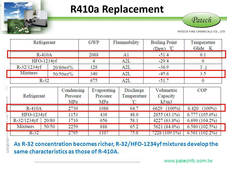 P atech www.patechfc.com.tw R410a Replacement As R-32 concentration becomes richer, R-32/HFO-1234yf mixtures develop the same characteristics as those