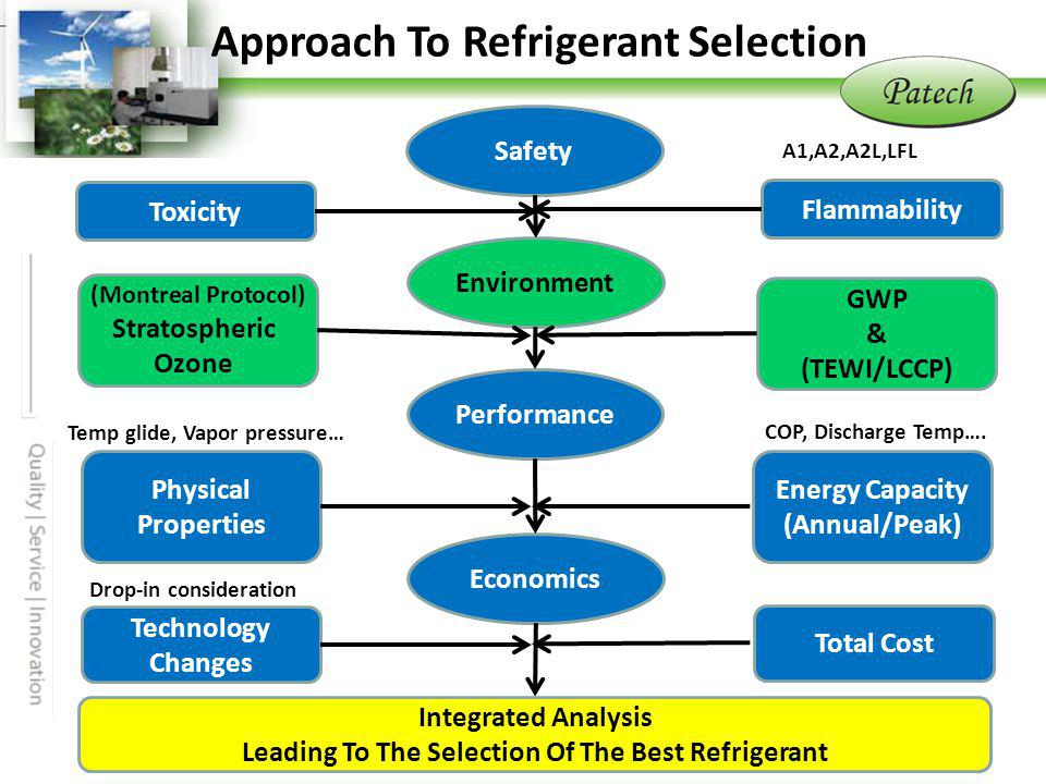 P atech www.patechfc.com.tw Approach To Refrigerant Selection Safety Performance Economics Environment Flammability A1,A2,A2L,LFL Toxicity GWP & (TEWI