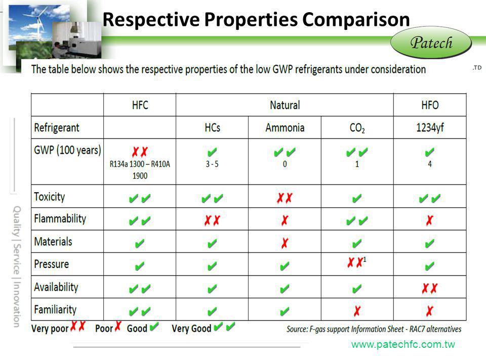 P atech www.patechfc.com.tw Respective Properties Comparison