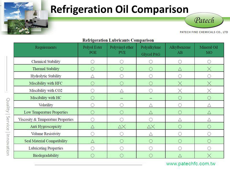P atech www.patechfc.com.tw Refrigeration Oil Comparison