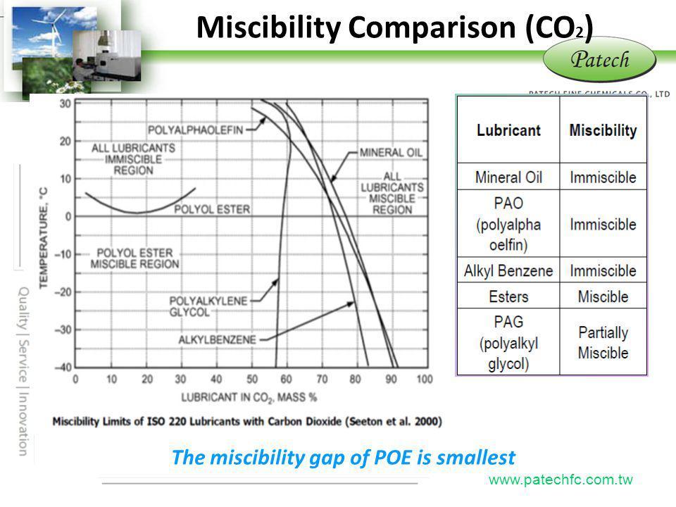P atech www.patechfc.com.tw Miscibility Comparison (CO 2 ) The miscibility gap of POE is smallest