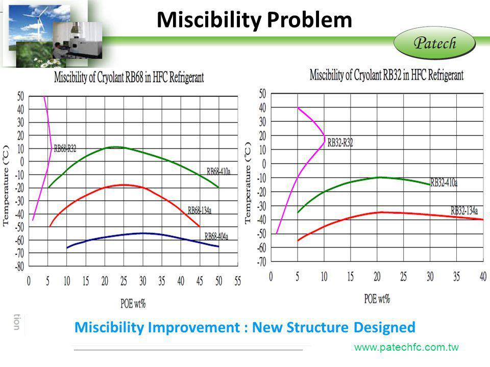 P atech www.patechfc.com.tw Miscibility Problem Miscibility Improvement : New Structure Designed