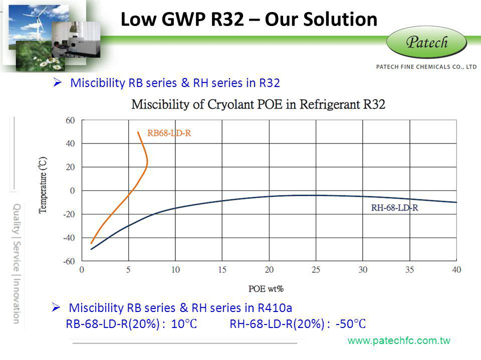 P atech www.patechfc.com.tw Low GWP R32 – Our Solution Miscibility RB series & RH series in R410a RB-68-LD-R(20%) : 10 RH-68-LD-R(20%) : -50 Miscibili