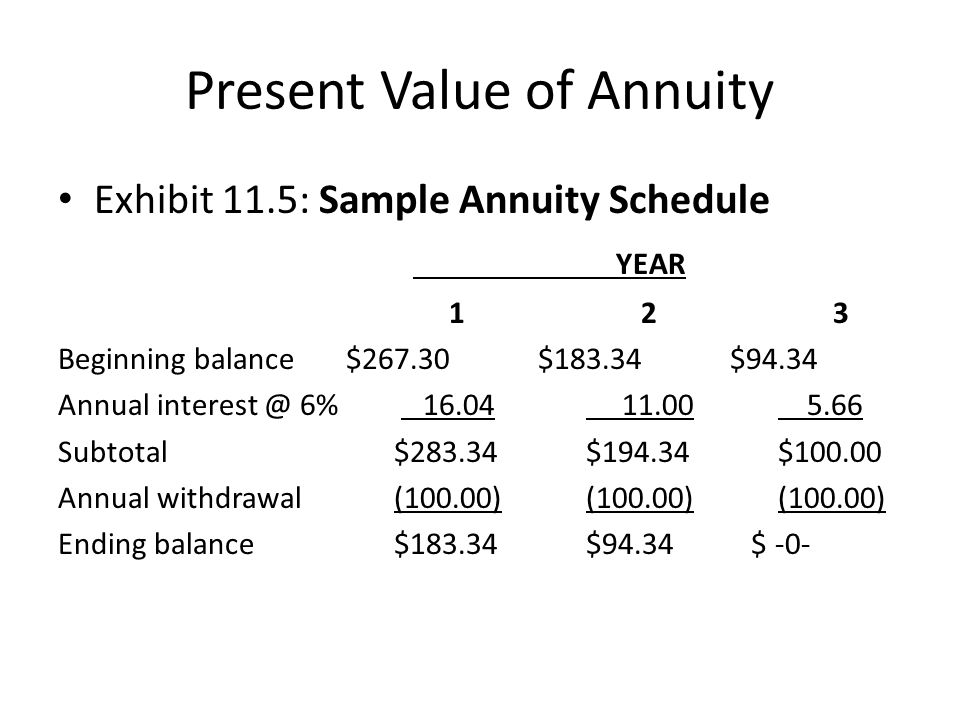 Present Value of Annuity Exhibit 11.5: Sample Annuity Schedule YEAR 1 2 3 Beginning balance$267.30$183.34$94.34 Annual interest @ 6% 16.04 11.00 5.66