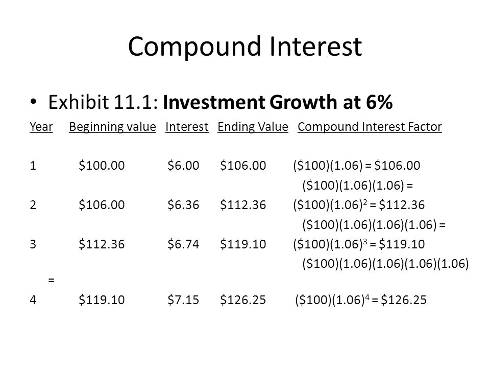 Compound Interest Exhibit 11.1: Investment Growth at 6% Year Beginning value Interest Ending Value Compound Interest Factor 1$100.00 $6.00 $106.00 ($1