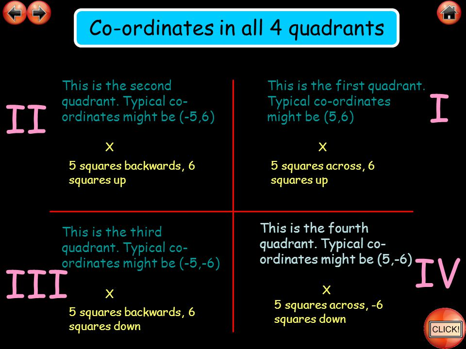 This is the first quadrant. Typical co-ordinates might be (5,6) X 5 squares across, 6 squares up This is the fourth quadrant. Typical co- ordinates mi