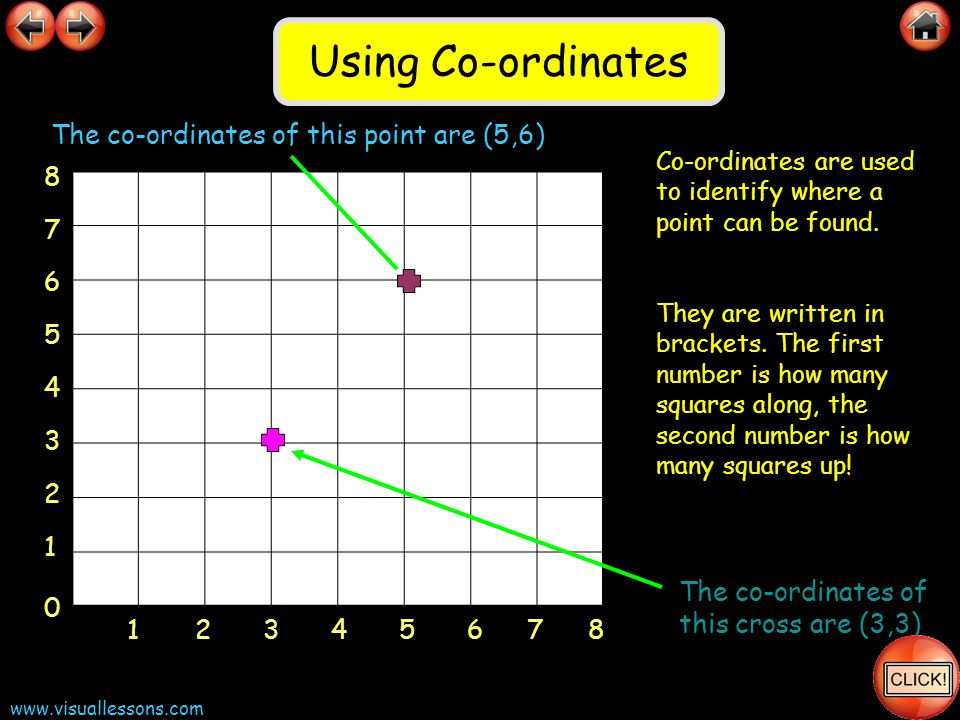 www.visuallessons.com Co-ordinates are used to identify where a point can be found. They are written in brackets. The first number is how many squares