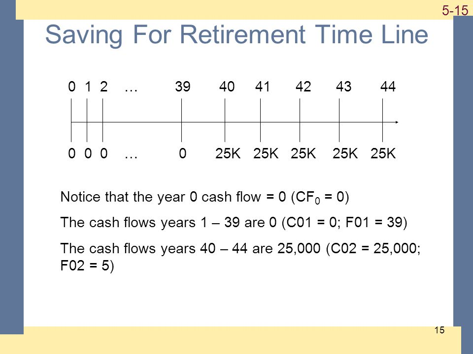 1-15 5-15 15 Saving For Retirement Time Line 0 1 2 … 39 40 41 42 43 44 0 0 0 … 0 25K 25K 25K 25K 25K Notice that the year 0 cash flow = 0 (CF 0 = 0) The cash flows years 1 – 39 are 0 (C01 = 0; F01 = 39) The cash flows years 40 – 44 are 25,000 (C02 = 25,000; F02 = 5)