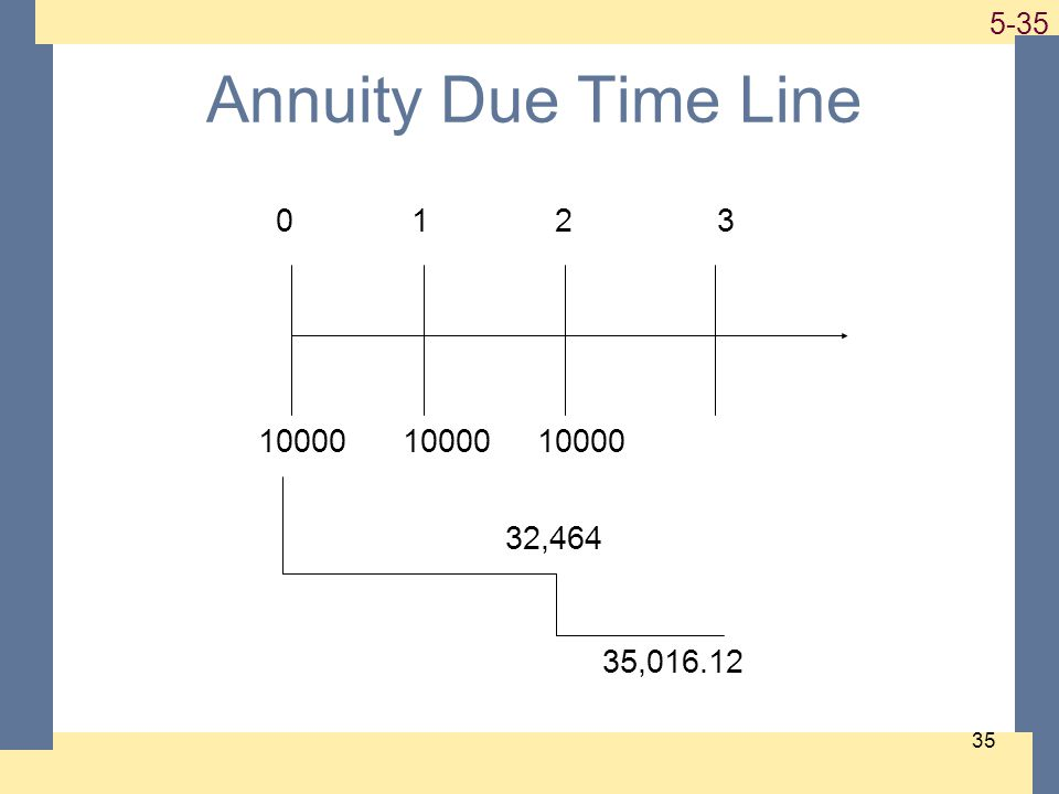 1-35 5-35 35 Annuity Due Time Line 0 1 2 3 10000 10000 10000 32,464 35,016.12