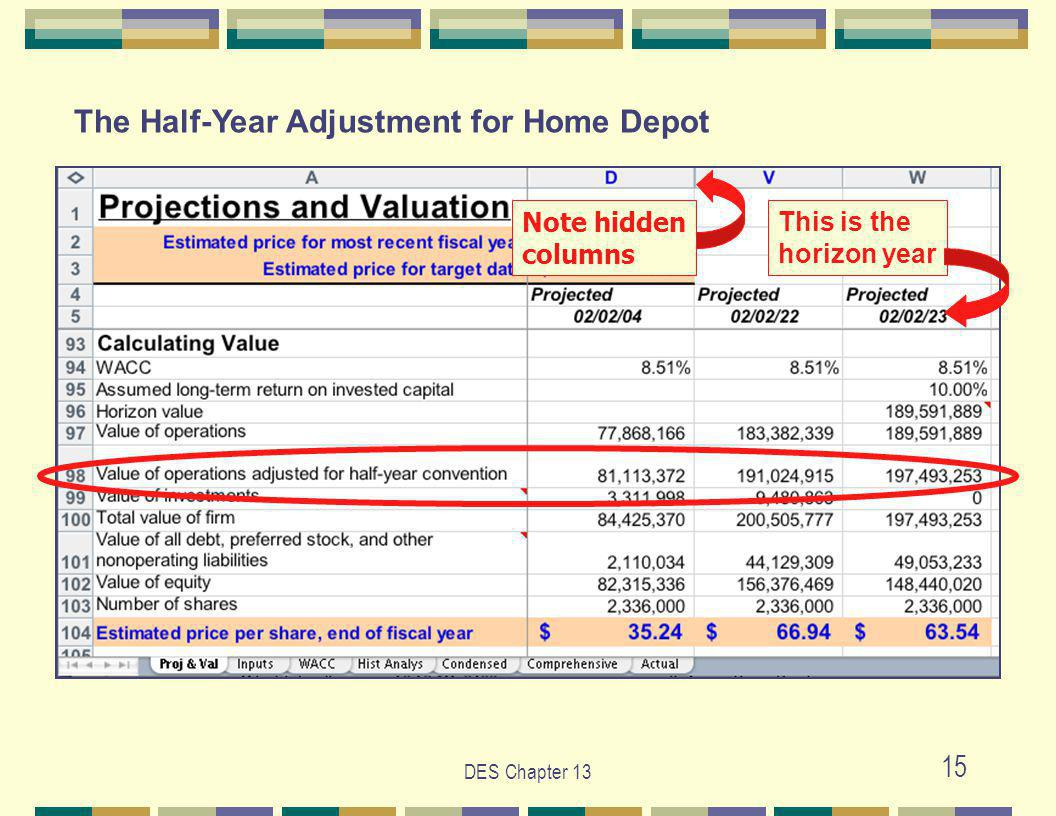 DES Chapter 13 15 This is the horizon year Note hidden columns The Half-Year Adjustment for Home Depot