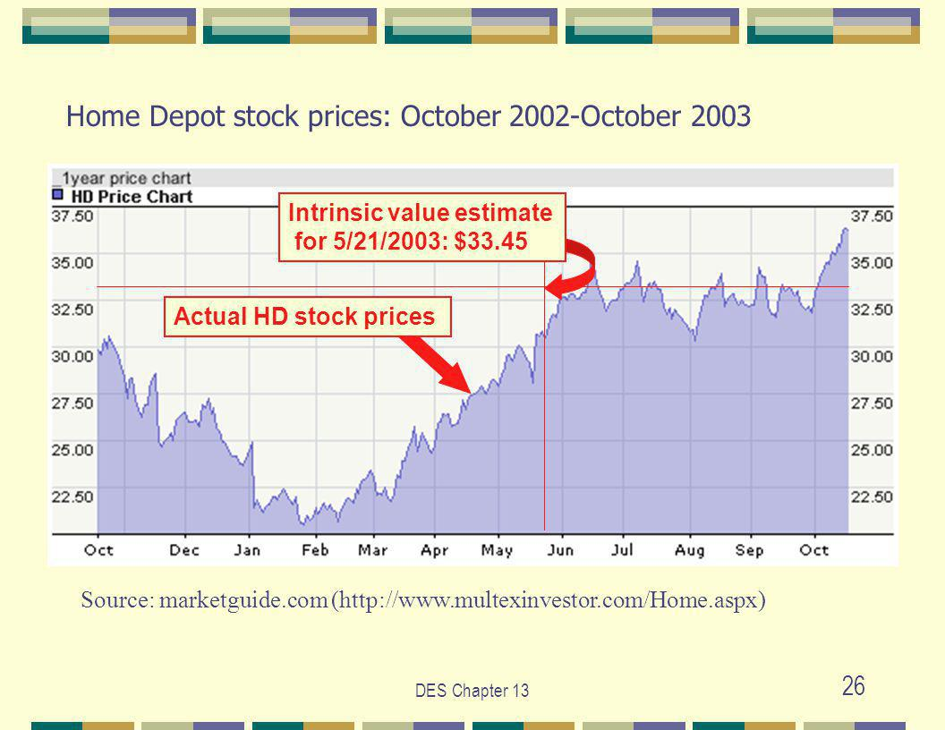 DES Chapter 13 26 Source: marketguide.com (http://www.multexinvestor.com/Home.aspx) Home Depot stock prices: October 2002-October 2003 Intrinsic value estimate for 5/21/2003: $33.45 Actual HD stock prices