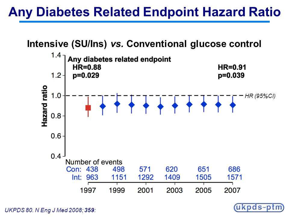 UKPDS 80. N Eng J Med 2008; 359: Any Diabetes Related Endpoint Hazard Ratio Intensive (SU/Ins) vs. Conventional glucose control HR (95%CI)