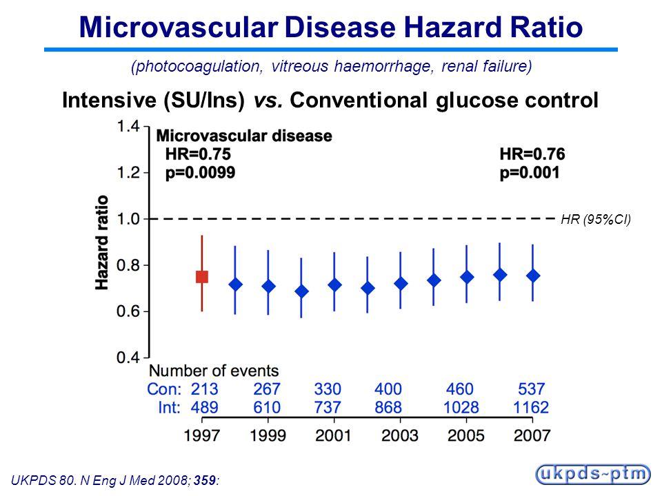 UKPDS 80. N Eng J Med 2008; 359: Microvascular Disease Hazard Ratio Intensive (SU/Ins) vs. Conventional glucose control (photocoagulation, vitreous ha