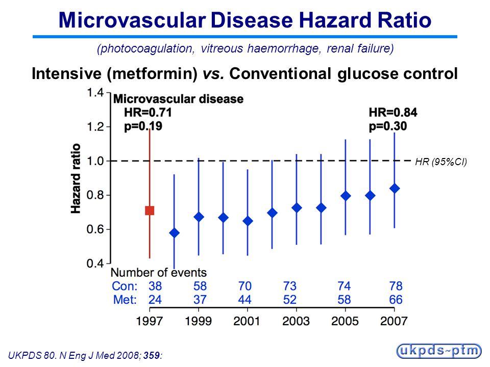 UKPDS 80. N Eng J Med 2008; 359: Microvascular Disease Hazard Ratio (photocoagulation, vitreous haemorrhage, renal failure) Intensive (metformin) vs.