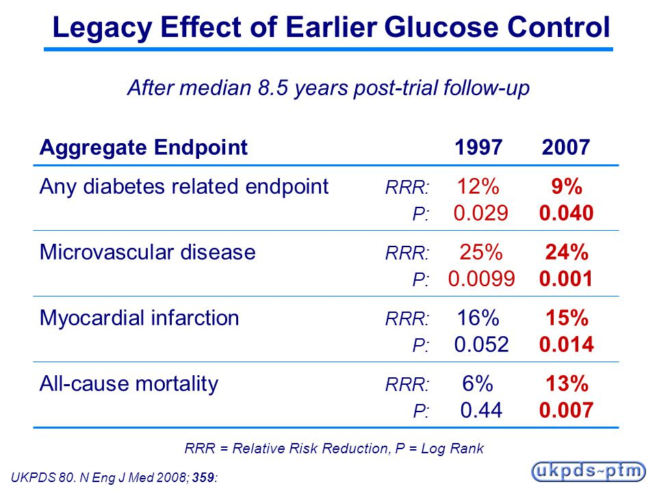 UKPDS 80. N Eng J Med 2008; 359: After median 8.5 years post-trial follow-up Aggregate Endpoint 19972007 Any diabetes related endpoint RRR: 12%9% P: 0