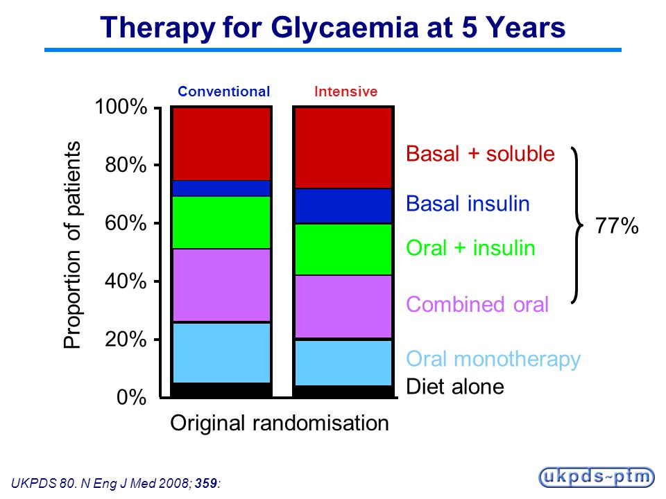 UKPDS 80. N Eng J Med 2008; 359: Therapy for Glycaemia at 5 Years 0% 20% 40% 60% 80% 100% ConventionalIntensive Original randomisation Proportion of p