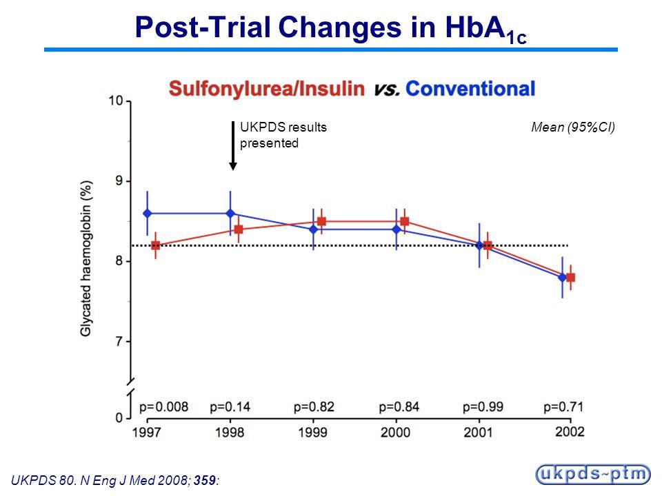 UKPDS 80. N Eng J Med 2008; 359: Post-Trial Changes in HbA 1c UKPDS results presented Mean (95%CI)