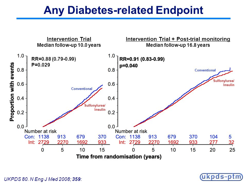 UKPDS 80. N Eng J Med 2008; 359: Any Diabetes-related Endpoint Intervention Trial Median follow-up 10.0 years Intervention Trial + Post-trial monitori