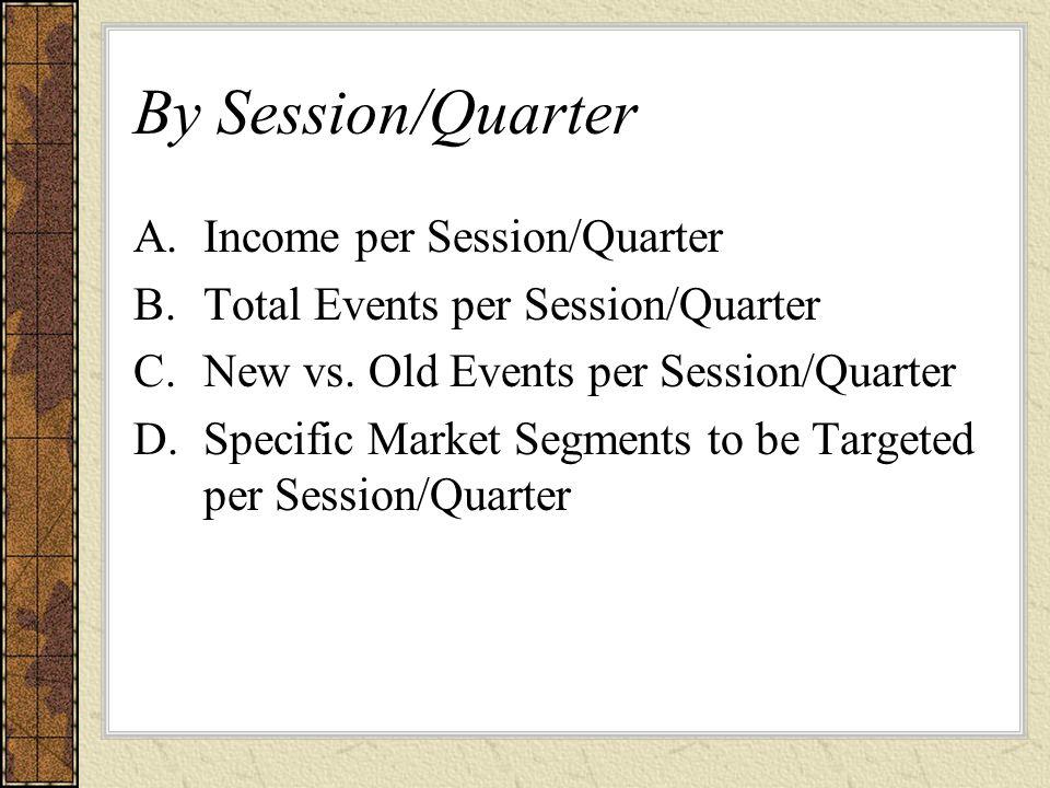 By Session/Quarter A.Income per Session/Quarter B.Total Events per Session/Quarter C.New vs.