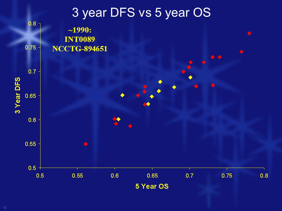 10 ~1990: INT0089 NCCTG-894651 3 year DFS vs 5 year OS