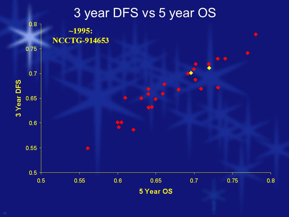 11 ~1995: NCCTG-914653 3 year DFS vs 5 year OS