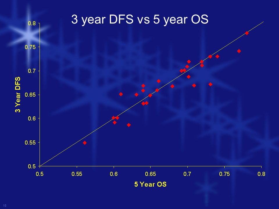 16 3 year DFS vs 5 year OS