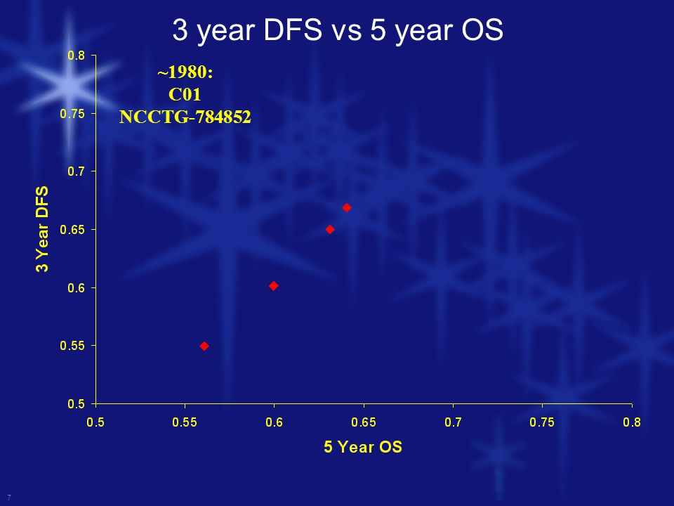 7 ~1980: C01 NCCTG-784852 3 year DFS vs 5 year OS