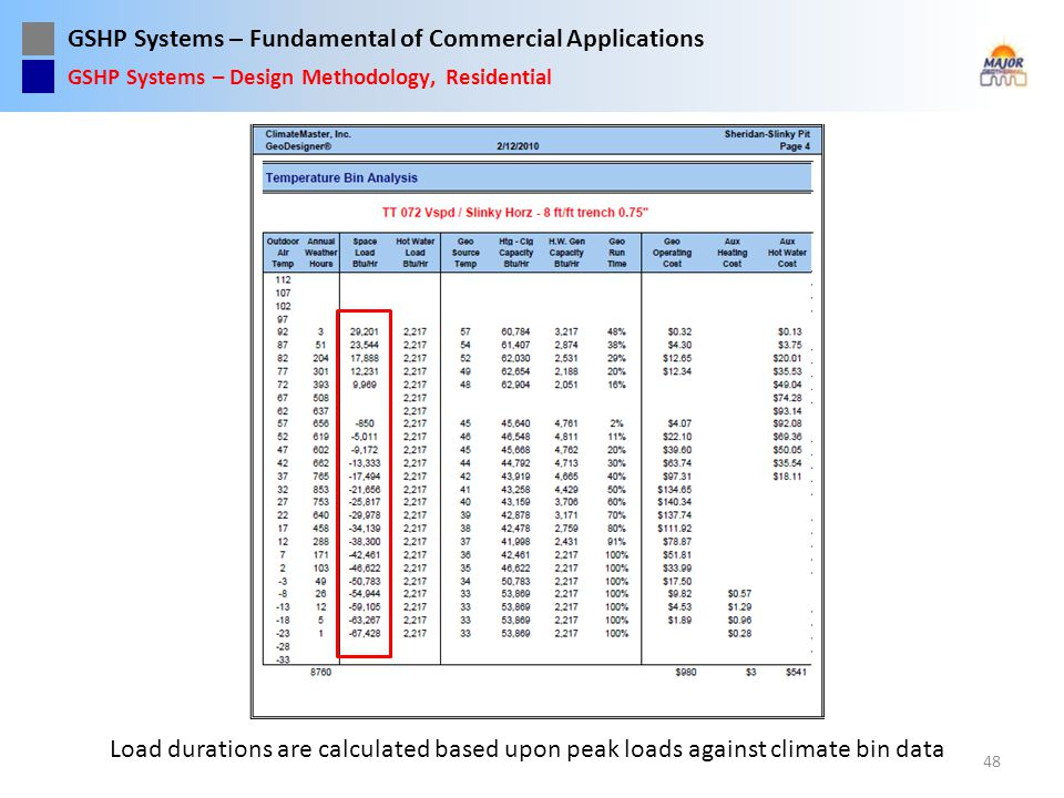 GSHP Systems – Fundamental of Commercial Applications 48 GSHP Systems – Design Methodology, Residential Load durations are calculated based upon peak