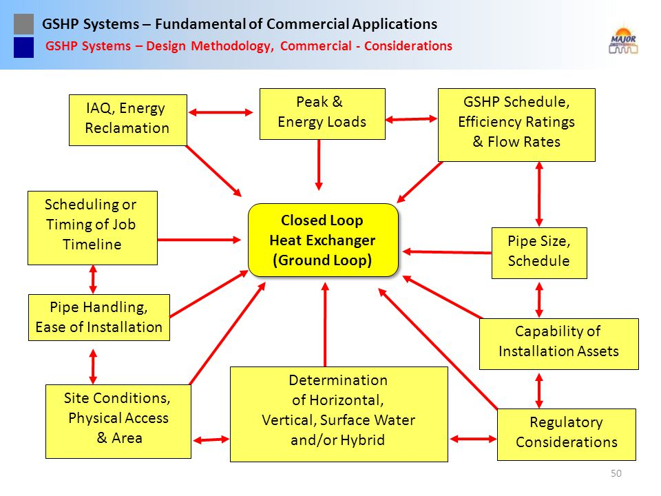 GSHP Systems – Fundamental of Commercial Applications 50 GSHP Systems – Design Methodology, Commercial - Considerations Pipe Handling, Ease of Install
