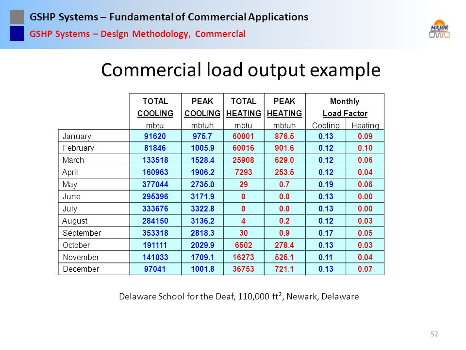 GSHP Systems – Fundamental of Commercial Applications Commercial load output example 52 GSHP Systems – Design Methodology, Commercial Delaware School