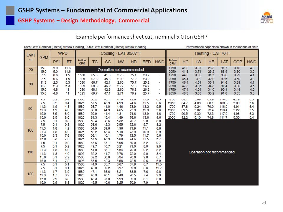 GSHP Systems – Fundamental of Commercial Applications Example performance sheet cut, nominal 5.0 ton GSHP 54 GSHP Systems – Design Methodology, Commer