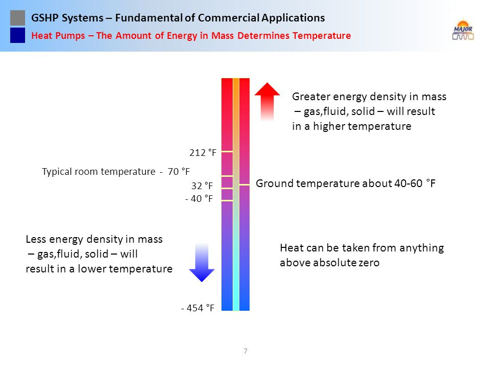GSHP Systems – Fundamental of Commercial Applications 7 Heat can be taken from anything above absolute zero - 454 °F - 40 °F 32 °F 212 °F Ground tempe
