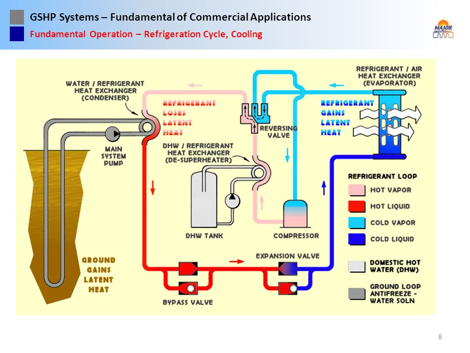 GSHP Systems – Fundamental of Commercial Applications 19 GSHP – Water-to-Refrigerant Heat Exchanger Typical coaxial water-refrigerant HX used in most GSHP equipment