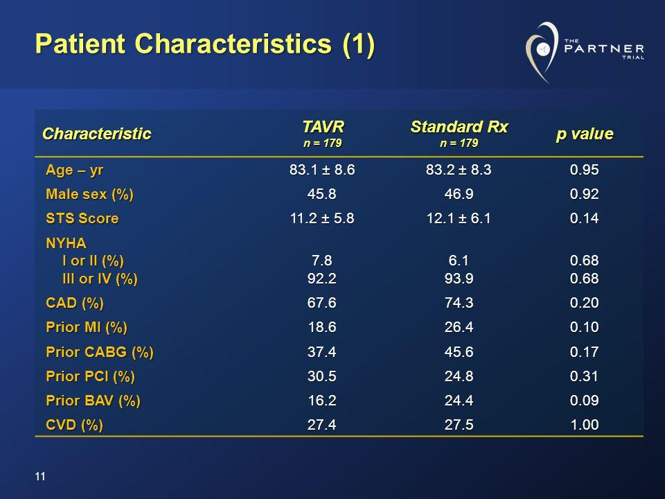 Patient Characteristics (1) 11 CharacteristicTAVR n = 179 Standard Rx n = 179 p value Age – yr 83.1 ± 8.6 83.2 ± 8.3 0.95 Male sex (%) 45.846.90.92 STS Score 11.2 ± 5.8 12.1 ± 6.1 0.14 NYHA I or II (%) I or II (%) III or IV (%) III or IV (%)7.892.26.193.90.680.68 CAD (%) 67.674.30.20 Prior MI (%) 18.626.40.10 Prior CABG (%) 37.445.60.17 Prior PCI (%) 30.524.80.31 Prior BAV (%) 16.224.40.09 CVD (%) 27.427.51.00