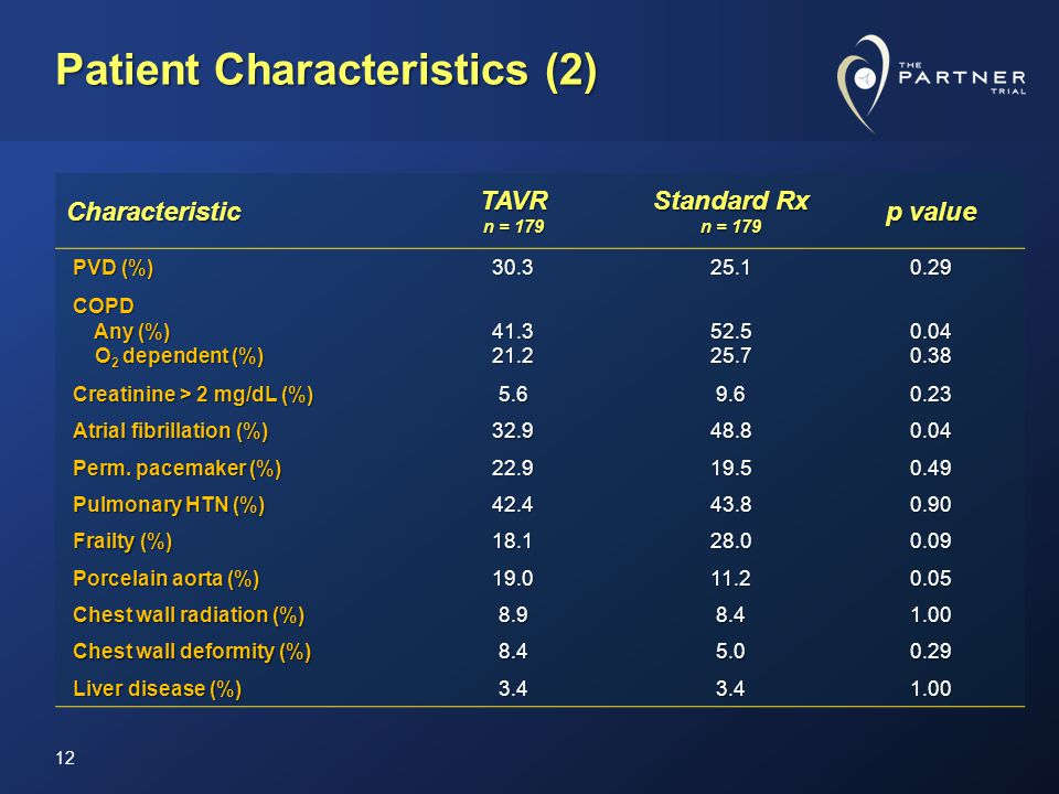 Patient Characteristics (2) 12 Characteristic TAVR n = 179 Standard Rx n = 179 p value PVD (%) 30.325.10.29 COPD Any (%) Any (%) O 2 dependent (%) O 2 dependent (%)41.321.252.525.70.040.38 Creatinine > 2 mg/dL (%) 5.69.60.23 Atrial fibrillation (%) 32.948.80.04 Perm.