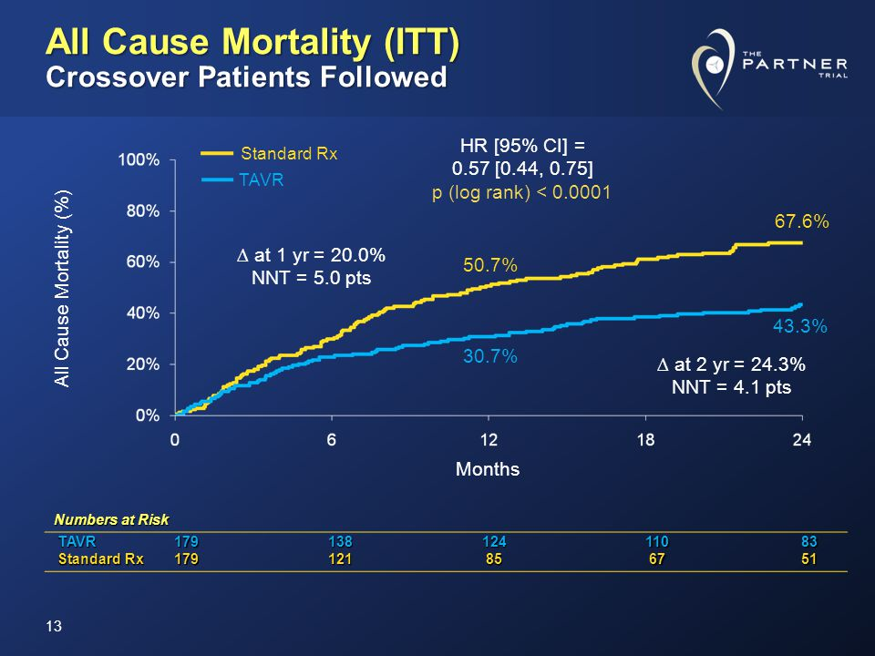 All Cause Mortality (ITT) Crossover Patients Followed Numbers at Risk TAVR TAVR17913812411083 Standard Rx Standard Rx179121 85 85 67 6751 All Cause Mo