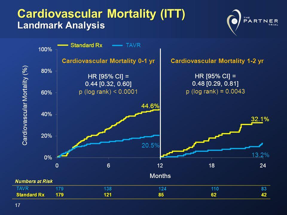 Cardiovascular Mortality (ITT) Landmark Analysis Cardiovascular Mortality (%) Months Cardiovascular Mortality 0-1 yr Cardiovascular Mortality 1-2 yr Standard Rx TAVR HR [95% CI] = 0.44 [0.32, 0.60] p (log rank) < 0.0001 HR [95% CI] = 0.48 [0.29, 0.81] p (log rank) = 0.0043 44.6% 20.5% 32.1% 13.2% Numbers at Risk TAVR TAVR17913812411083 Standard Rx Standard Rx179121856242 17