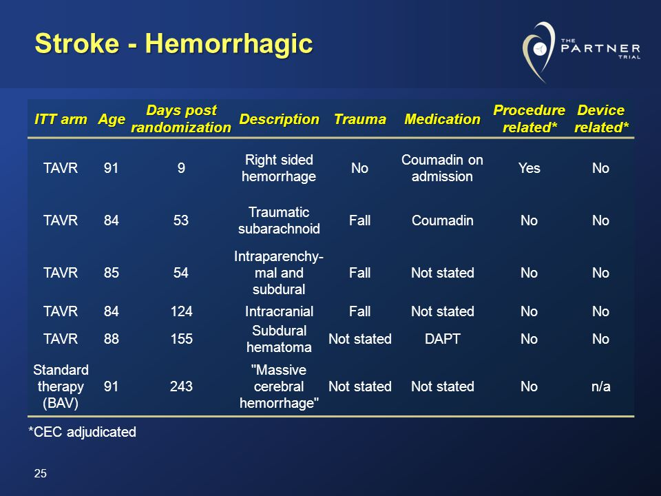 Stroke - Hemorrhagic 25 ITT arm Age Days post randomization DescriptionTraumaMedication Procedure related* Device related* TAVR919 Right sided hemorrhage No Coumadin on admission YesNo TAVR8453 Traumatic subarachnoid FallCoumadinNo TAVR8554 Intraparenchy- mal and subdural FallNot statedNo TAVR84124IntracranialFallNot statedNo TAVR88155 Subdural hematoma Not statedDAPTNo Standard therapy (BAV) 91243 Massive cerebral hemorrhage Not stated Non/a *CEC adjudicated