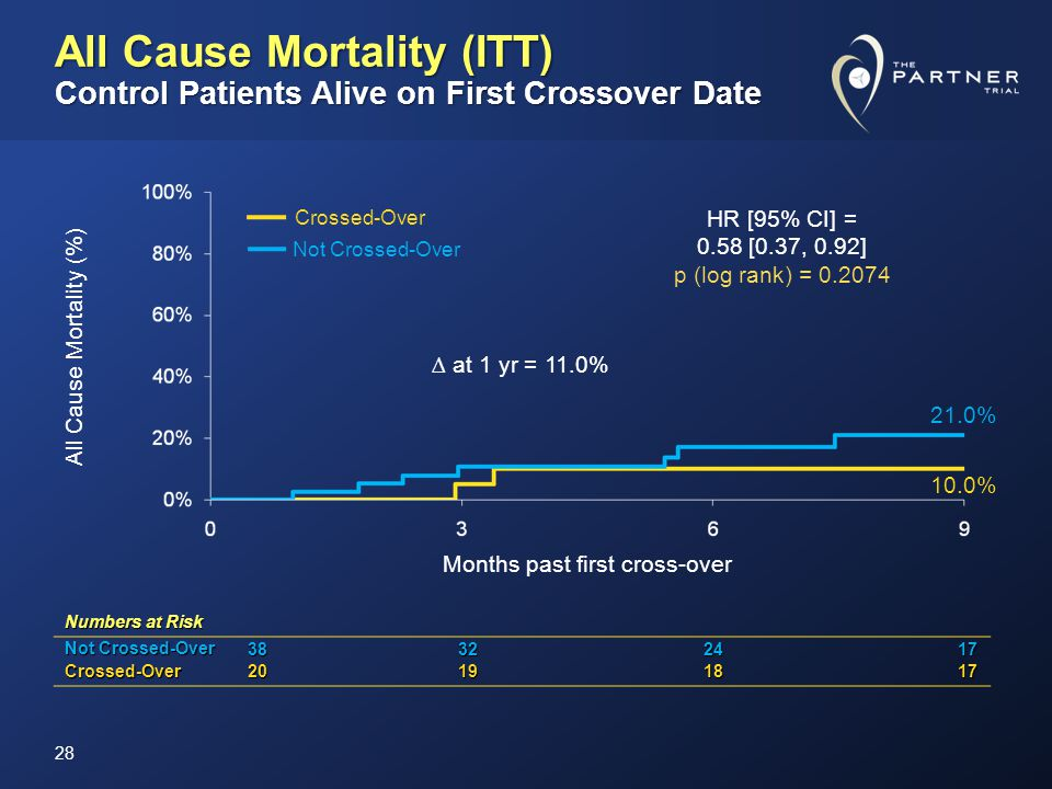 All Cause Mortality (ITT) Control Patients Alive on First Crossover Date Numbers at Risk Not Crossed-Over 38322417 Crossed-Over20191817 All Cause Mortality (%) at 1 yr = 11.0% 10.0% 21.0% 28 Months past first cross-over Crossed-Over Not Crossed-Over HR [95% CI] = 0.58 [0.37, 0.92] p (log rank) = 0.2074