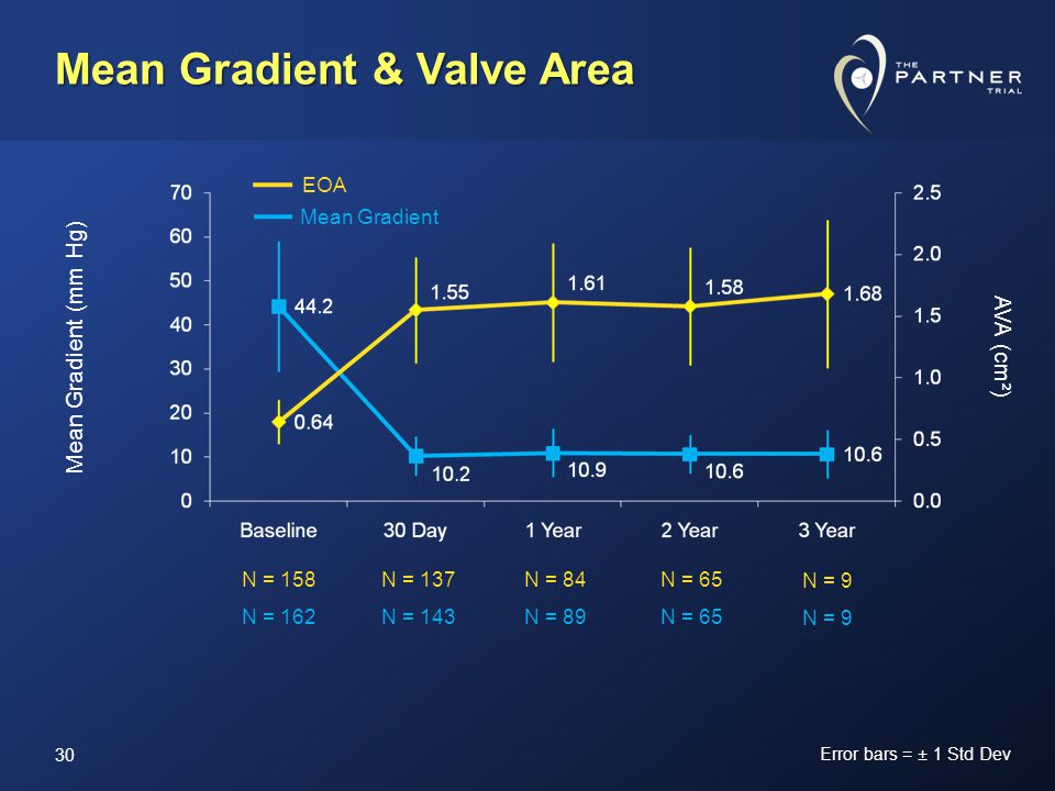 Mean Gradient (mm Hg) Error bars = ± 1 Std Dev EOA Mean Gradient N = 158 N = 162 N = 137 N = 143 N = 84 N = 89 N = 65 N = 9 AVA (cm ² ) Mean Gradient & Valve Area 30