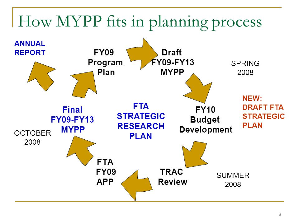 6 How MYPP fits in planning process Draft FY09-FY13 MYPP FY10 Budget Development TRAC Review FTA FY09 APP Final FY09-FY13 MYPP FY09 Program Plan SPRIN