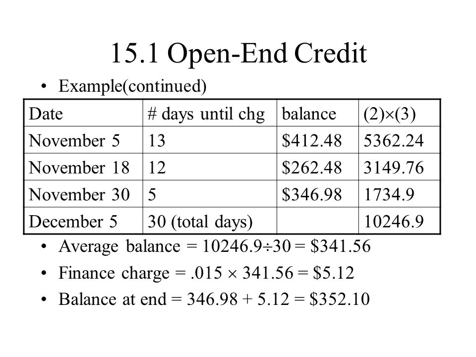 15.1 Open-End Credit Example(continued) Average balance = 10246.9 30 = $341.56 Finance charge =.015 341.56 = $5.12 Balance at end = 346.98 + 5.12 = $352.10 Date# days until chgbalance (2) (3) November 513$412.485362.24 November 1812$262.483149.76 November 305$346.981734.9 December 530 (total days)10246.9