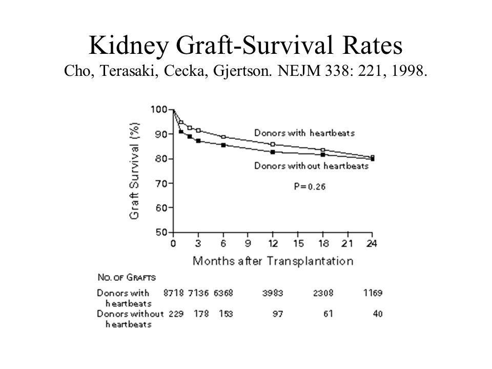 Kidney Graft-Survival Rates Cho, Terasaki, Cecka, Gjertson. NEJM 338: 221, 1998.