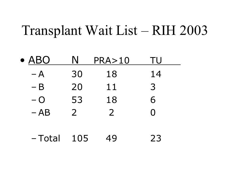 Transplant Wait List – RIH 2003 ABON PRA>10TU –A301814 –B20113 –O53186 –AB220 –Total1054923