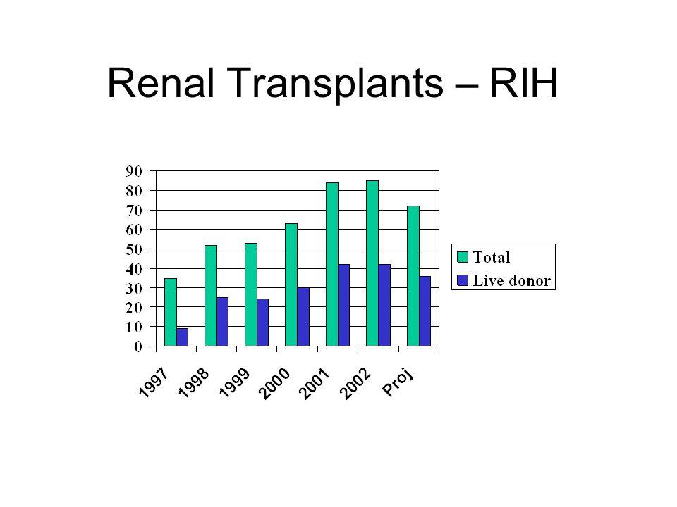 Renal Transplants – RIH