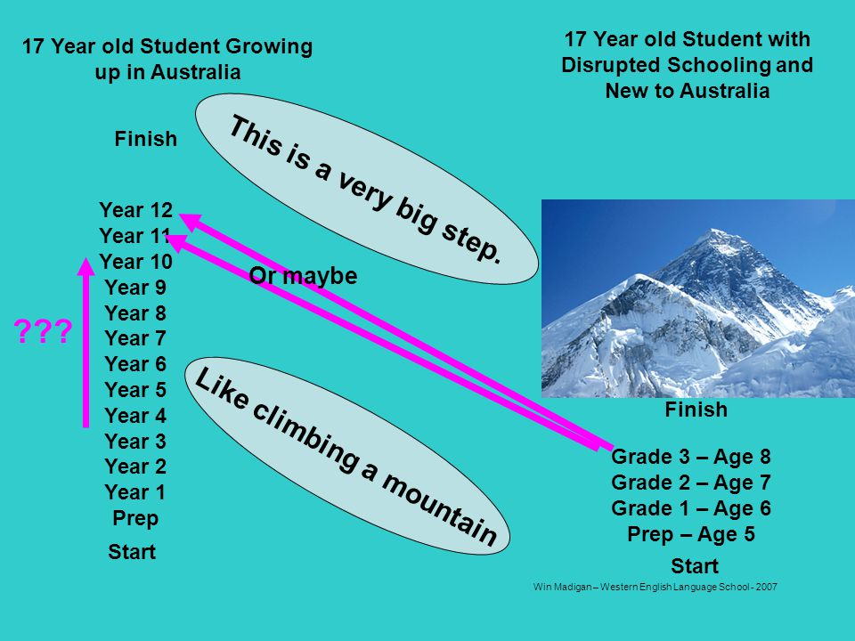 Win Madigan – Western English Language School - 2007 Start Finish Year 12 Year 11 Year 10 Year 9 Year 8 Year 7 Year 6 Year 5 Year 4 Year 3 Year 2 Year