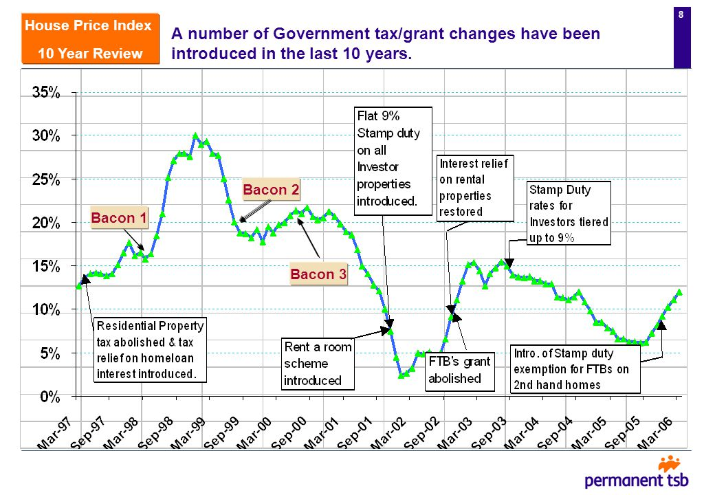 7 House Price Index 10 Year Review A number of Government tax/grant changes have introduced in the last 10 years.